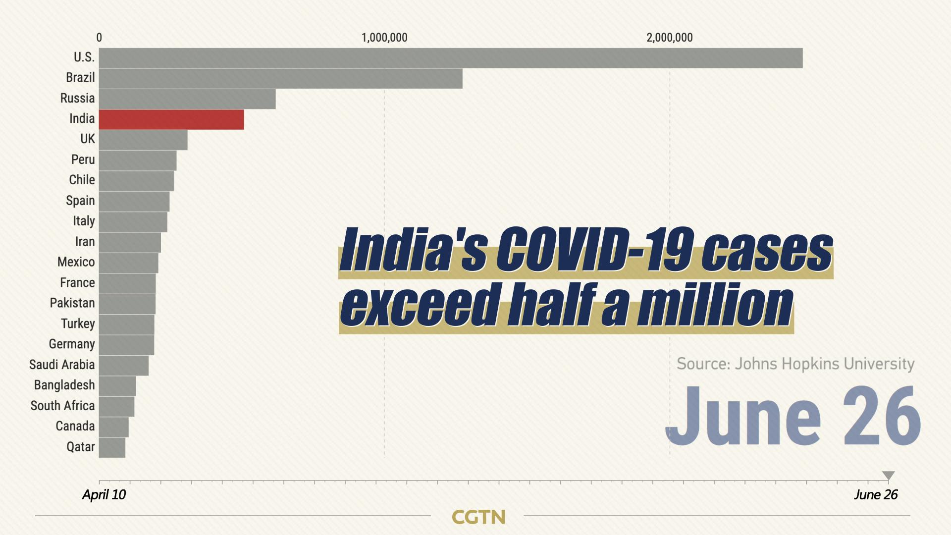 Graphics How Covid 19 Lockdown Hit India S Economy Cgtn